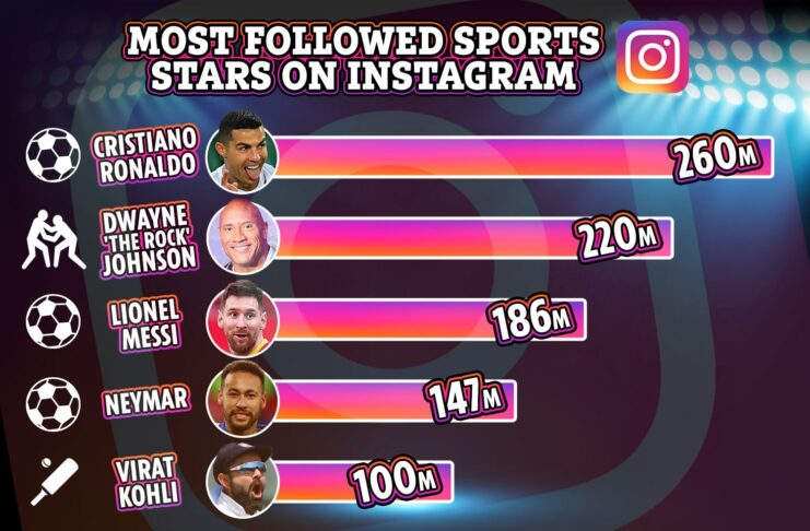 as he became the first cricketer in the world to have 100 million followers on social media platform Instagram.